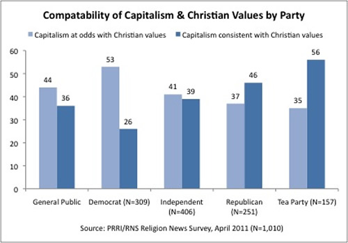 V075-05_Capitalism_ChristianValues
